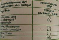 Maïs doux tendre - Informação nutricional - fr