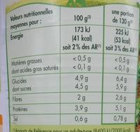 Betteraves rouges en dés assaisonnées - Voedingswaarden - fr
