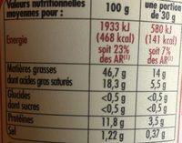 Rillettes du Mans - Nutrition facts