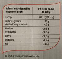 Steak haché 10% mat. gr. - Informations nutritionnelles - fr