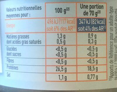 Thon albacore - Voedingswaarden - fr