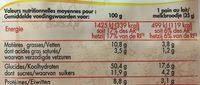 Pains au lait aux œufs frais - Informations nutritionnelles - fr