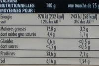 Jambon d'Auvergne - Nutrition facts