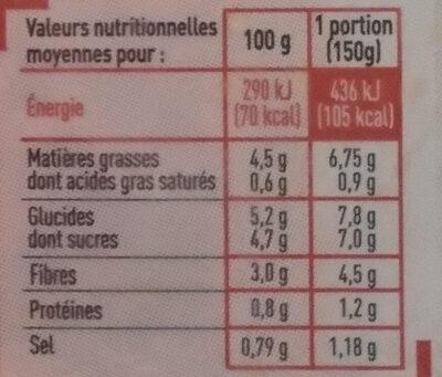 Carottes Râpées Assaisonnées - Informations nutritionnelles
