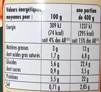 Blanquette de Veau aux petits légumes sauce à la crème fraiche - Informations nutritionnelles - fr