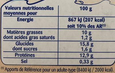 Filets Limande Panés - Nutrition facts