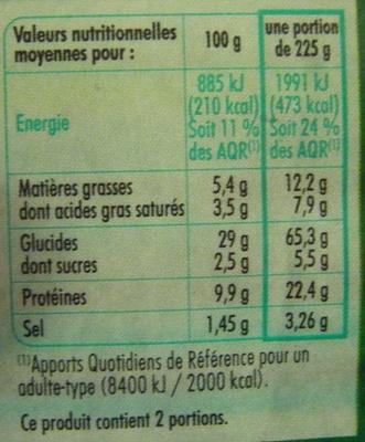 Jambon Emmental - Informations nutritionnelles - fr