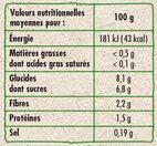 Betteraves rouges - Voedingswaarden - fr