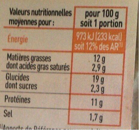 Panés dinde - Informations nutritionnelles - fr