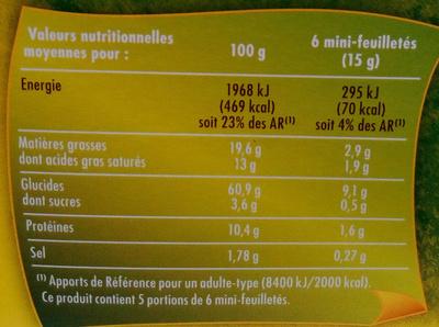 Mini-feuilletés oignon-ciboulette - Informations nutritionnelles