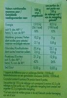 Céréales et légumes secs - Informations nutritionnelles