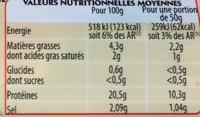 Jambon Persillé de Bourgogne - Informations nutritionnelles