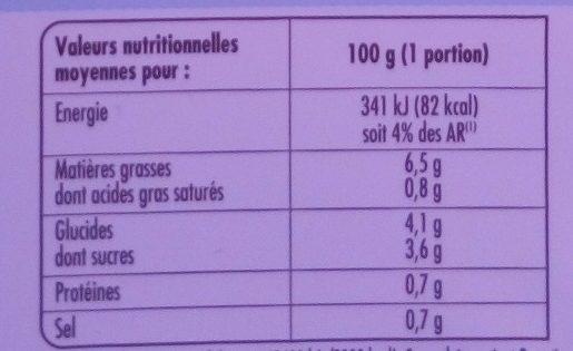 Carottes Râpées - Nutrition facts - fr