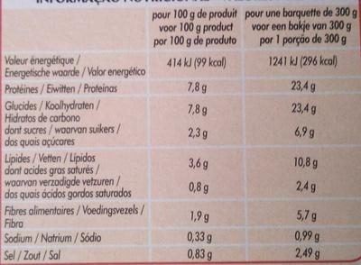 Émincés de Poulet, Petits légumes & Penne - Informations nutritionnelles - fr
