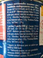 Quenelles De Saumon - Nutrition facts