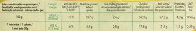 Les Minis Cakes aux Fruits - Nutrition facts