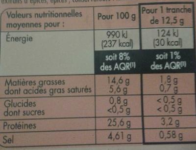 Jambon cru fumé de la forêt noire - Nutrition facts - fr