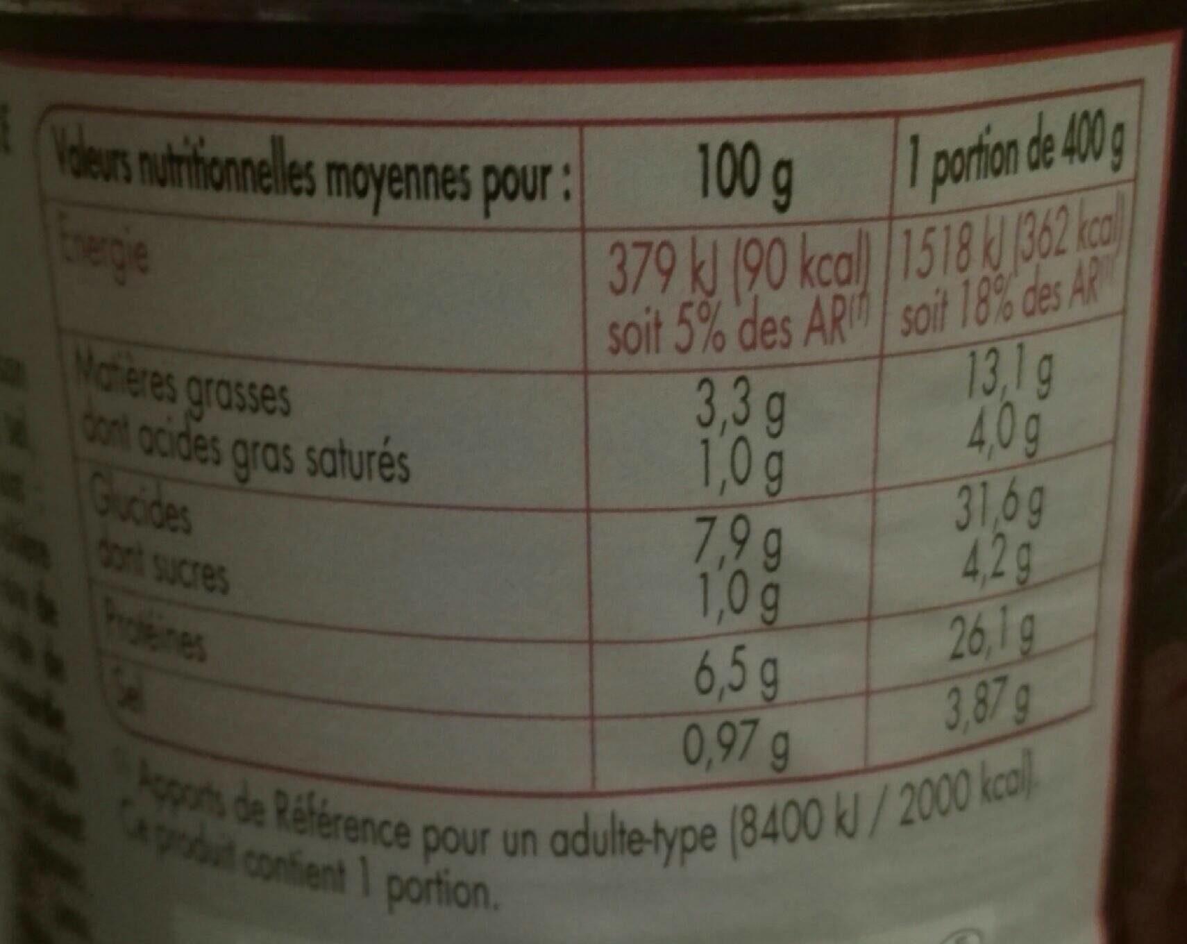 C.leg Lapin aux deux moutardes - Informations nutritionnelles