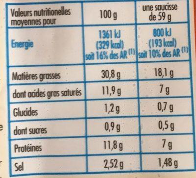 Saucisse de francfort - Informations nutritionnelles