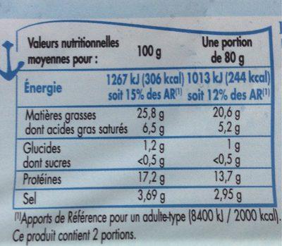 Maquereaux fumés au bois de Hêtre - Nutrition facts