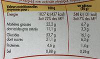Coquilles aux oeufs - Informations nutritionnelles