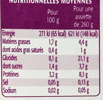 Courgettes Blé & Dinde - Nutrition facts