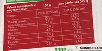 Salade Gesiers de canard - Nutrition facts