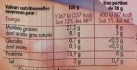 Allumettes de Lardons Fumés (25% de sel en moins) - Informations nutritionnelles