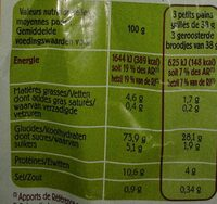 Petits pains grillés - Nutrition facts - fr