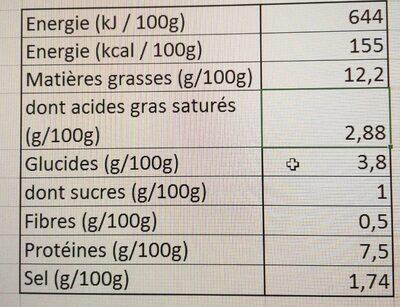 Cervelas - Informations nutritionnelles
