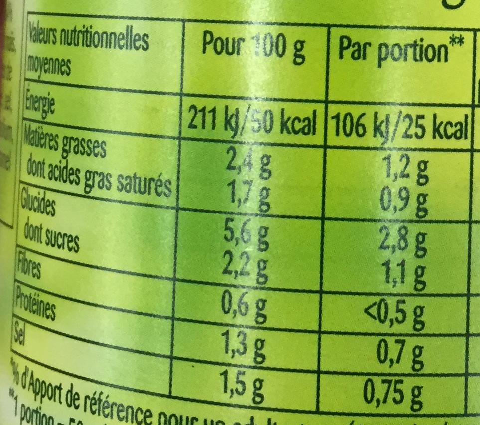 Sauce Madère - Informations nutritionnelles