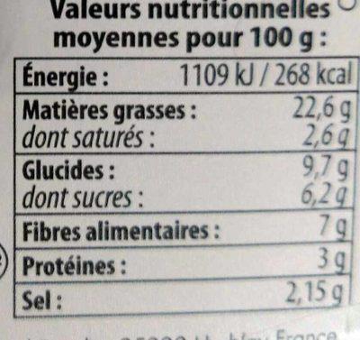 Confit de tomates séchées - Informations nutritionnelles