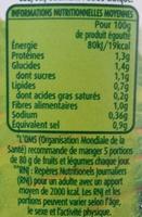 Asperges blanches miniatures - Valori nutrizionali - fr