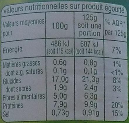 Haricots rouges - Informations nutritionnelles