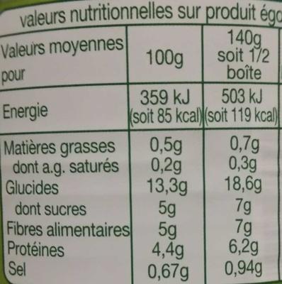 Petits Pois à l'étuvée très fins - Informations nutritionnelles