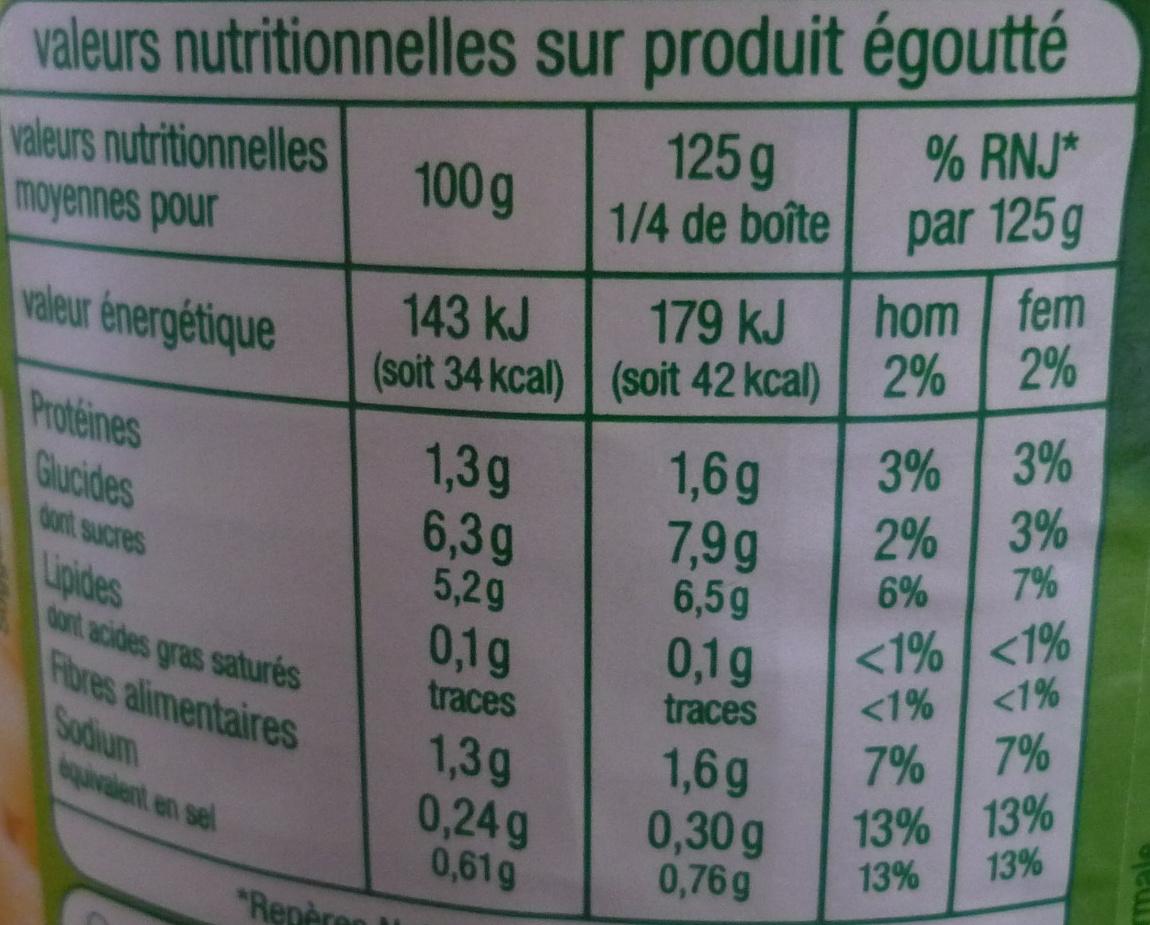 Salsifis - Informations nutritionnelles