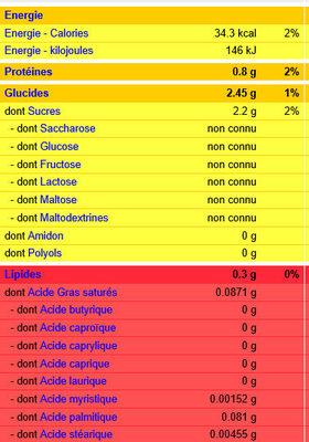 Citrons - Voedingswaarden - fr