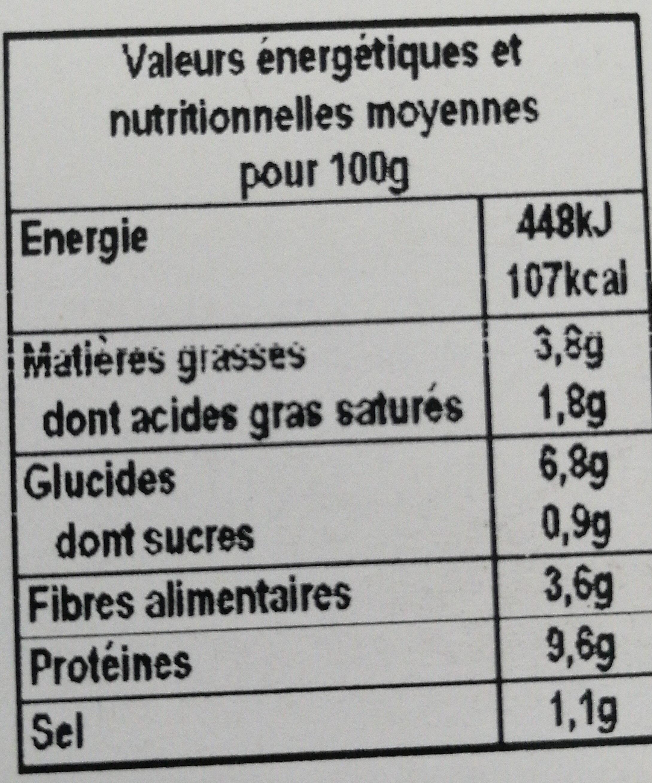 Petit salé aux lentilles - Nutrition facts