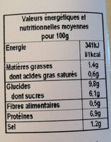 Carbonnade flamande - Nutrition facts