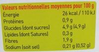 Poivrons rouges piquillos grillés - Informations nutritionnelles - fr