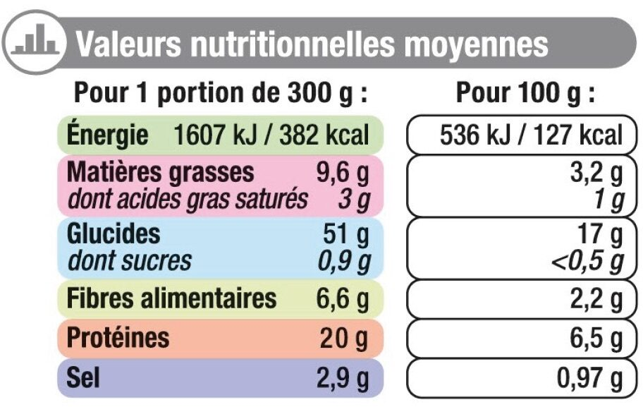 Paëlla royale - Nutrition facts - fr