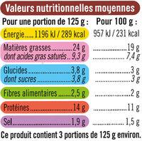 Boudin Noir aux oignons - Voedingswaarden