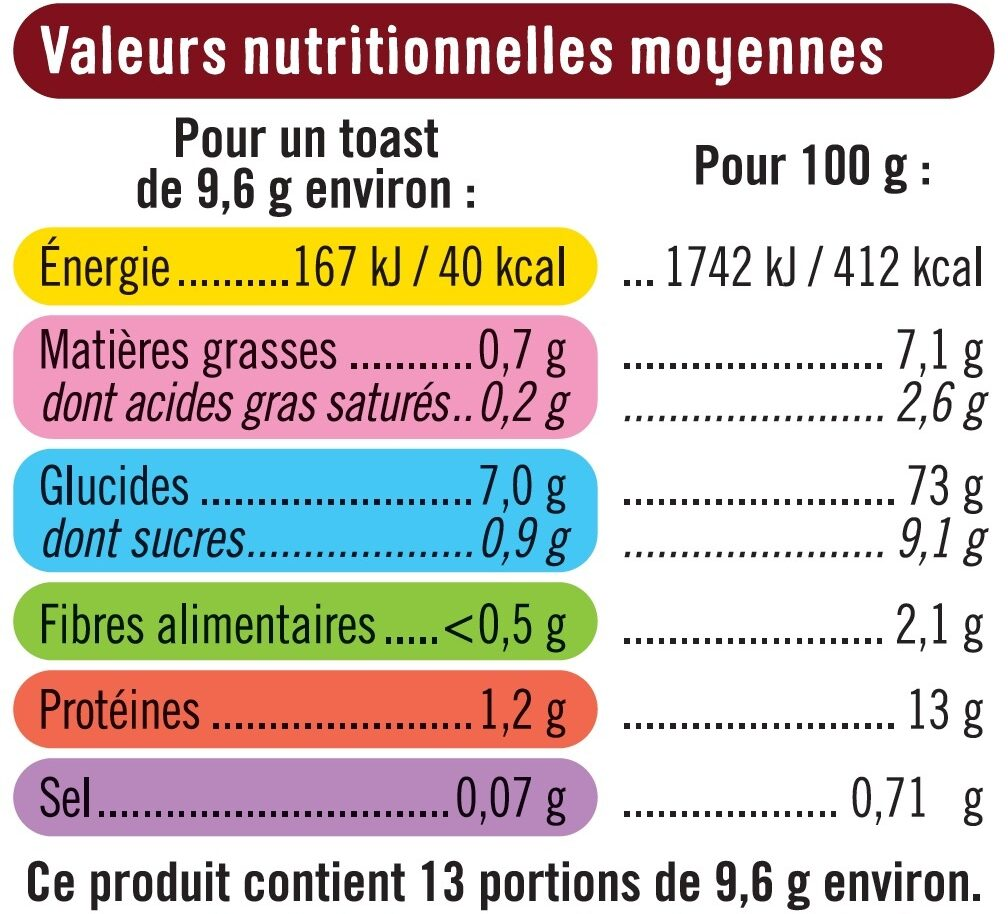 Toasts briochés nature - Informations nutritionnelles