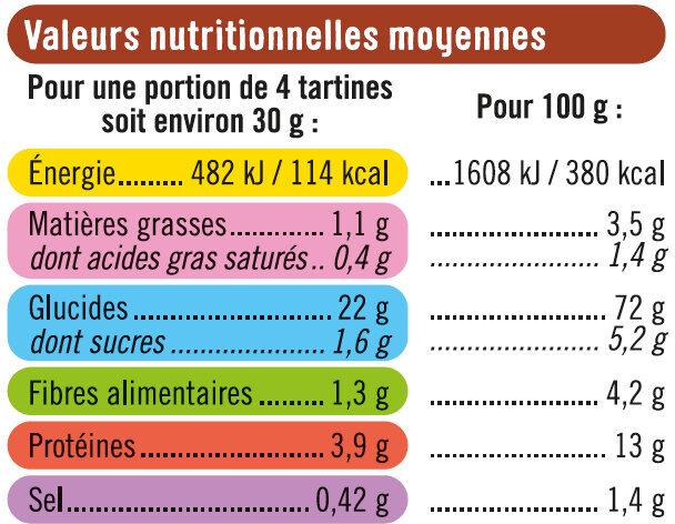 Tartines grillées craquantes au froment - Informations nutritionnelles - fr