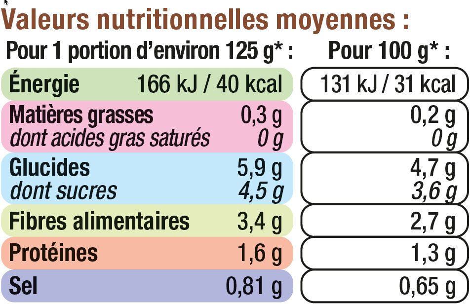 Salsifis - Nutrition facts - fr