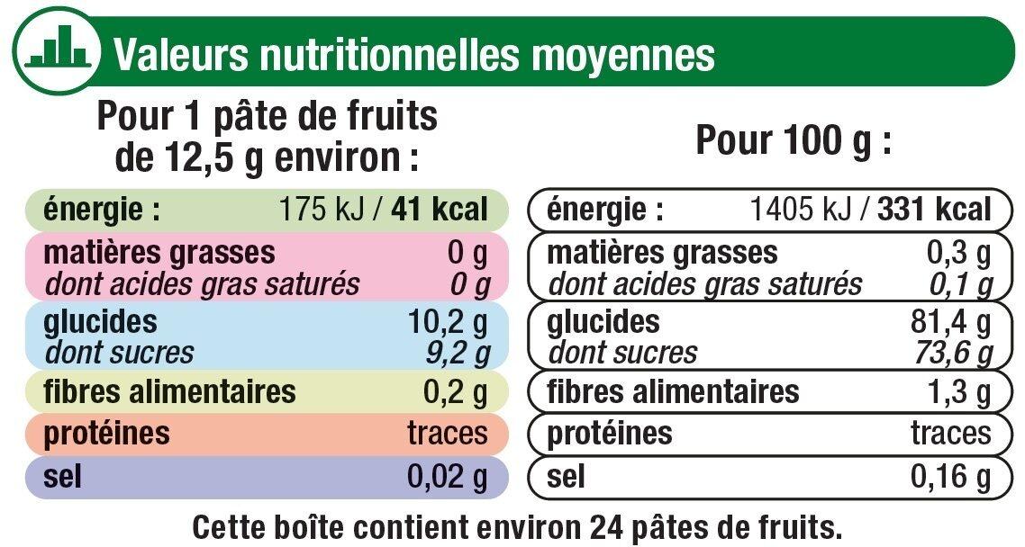 Pâtes de fruits - Nutrition facts