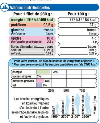 Filets de Saumon Rose Sauvage du Pacifique - Informations nutritionnelles - fr