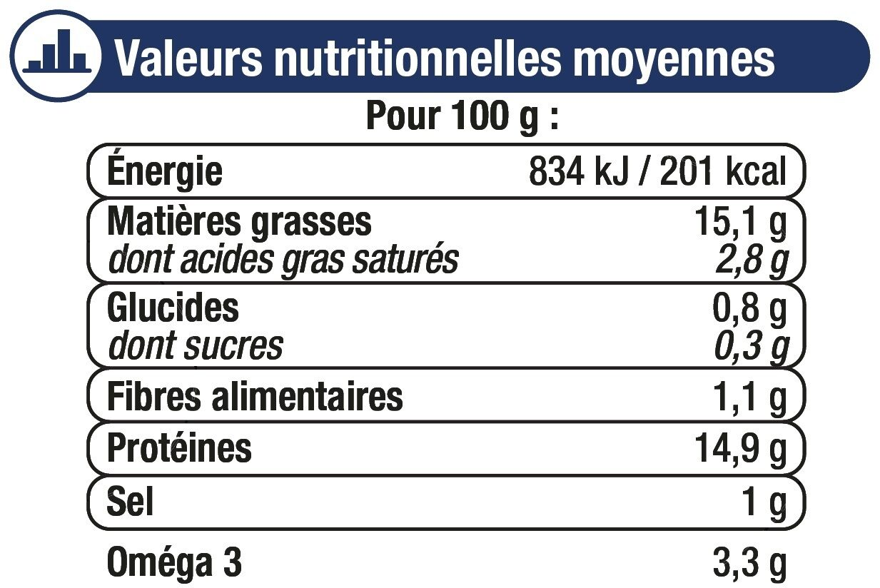 Filets maquereaux à la moutarde ancienne - Informations nutritionnelles