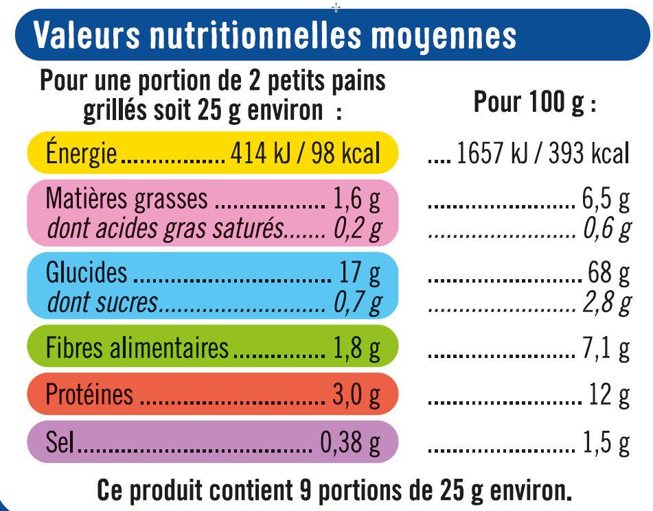 Petits Pains grillés au blé complet sans sucre ajouté - Voedingswaarden - fr