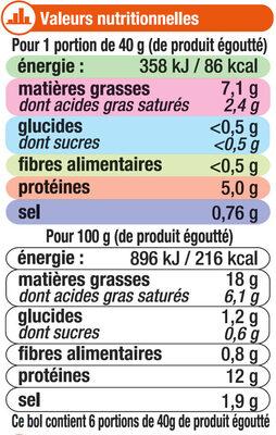 Saucisses cocktail chili - Nutrition facts